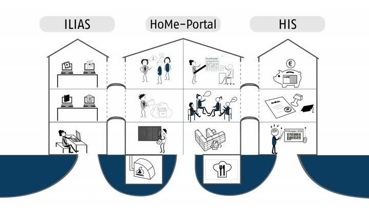 Das HoMe-Portal der Hochschule Merseburg - Eine Vorher-Nachher-Animation